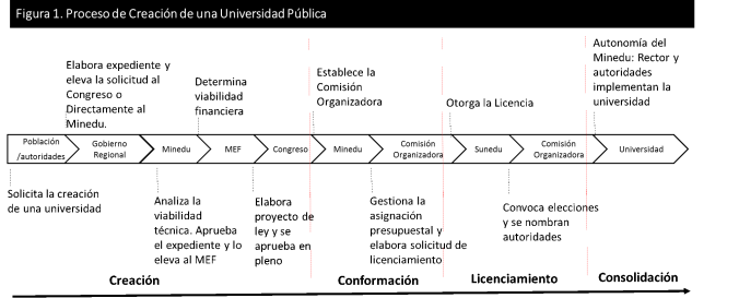 Proceso de Creación de universidades públicas